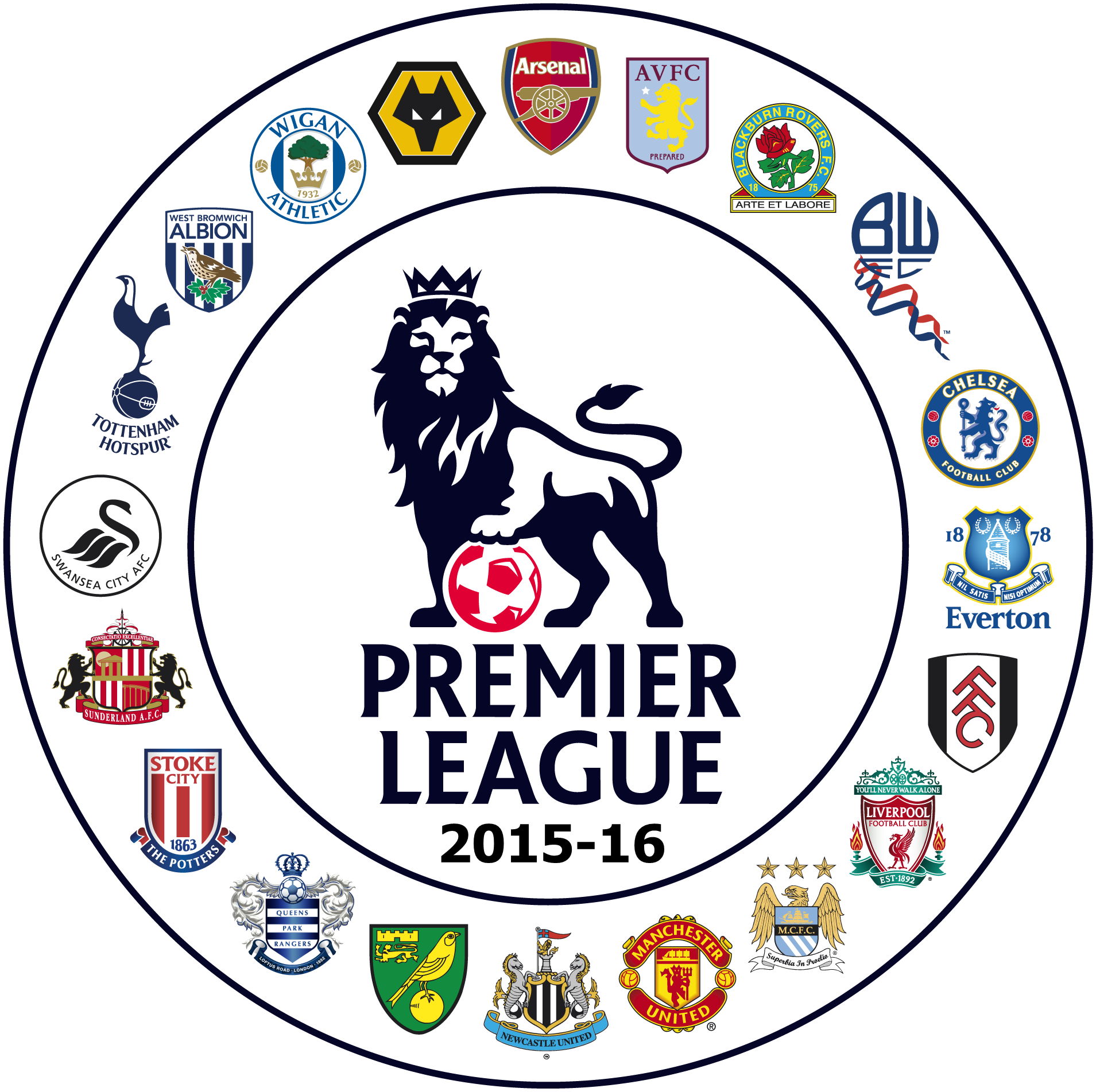 How Important Is The Beginning Of A Season? Premier League